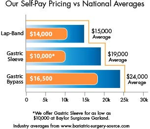 Self Pay Pricing vs. National Averages